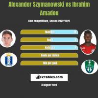 Alexander Szymanowski vs Ibrahim Amadou h2h player stats