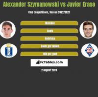 Alexander Szymanowski vs Javier Eraso h2h player stats