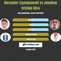 Alexander Szymanowski vs Jonathan Cristian Silva h2h player stats