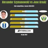 Alexander Szymanowski vs Jose Arnaiz h2h player stats