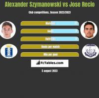 Alexander Szymanowski vs Jose Recio h2h player stats