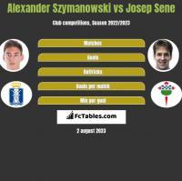 Alexander Szymanowski vs Josep Sene h2h player stats