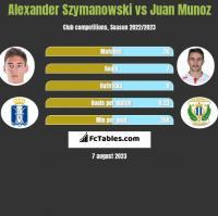 Alexander Szymanowski vs Juan Munoz h2h player stats