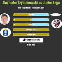 Alexander Szymanowski vs Junior Lago h2h player stats