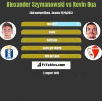 Alexander Szymanowski vs Kevin Bua h2h player stats