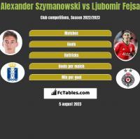 Alexander Szymanowski vs Ljubomir Fejsa h2h player stats