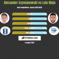Alexander Szymanowski vs Luis Rioja h2h player stats