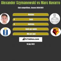 Alexander Szymanowski vs Marc Navarro h2h player stats