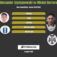 Alexander Szymanowski vs Michel Herrero h2h player stats