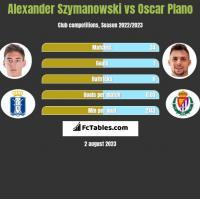 Alexander Szymanowski vs Oscar Plano h2h player stats