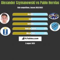 Alexander Szymanowski vs Pablo Hervias h2h player stats
