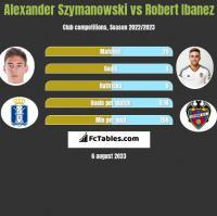 Alexander Szymanowski vs Robert Ibanez h2h player stats