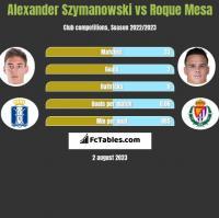Alexander Szymanowski vs Roque Mesa h2h player stats