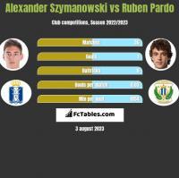 Alexander Szymanowski vs Ruben Pardo h2h player stats