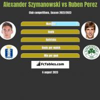 Alexander Szymanowski vs Ruben Perez h2h player stats