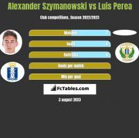 Alexander Szymanowski vs Luis Perea h2h player stats