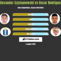 Alexander Szymanowski vs Oscar Rodriguez h2h player stats