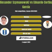Alexander Szymanowski vs Eduardo Cortina Garcia h2h player stats