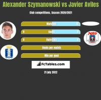 Alexander Szymanowski vs Javier Aviles h2h player stats