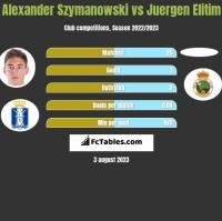Alexander Szymanowski vs Juergen Elitim h2h player stats