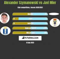Alexander Szymanowski vs Javi Mier h2h player stats