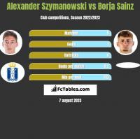 Alexander Szymanowski vs Borja Sainz h2h player stats