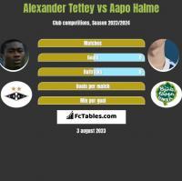 Alexander Tettey vs Aapo Halme h2h player stats
