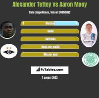 Alexander Tettey vs Aaron Mooy h2h player stats