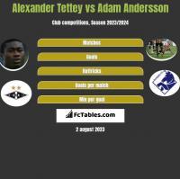Alexander Tettey vs Adam Andersson h2h player stats