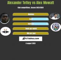 Alexander Tettey vs Alex Mowatt h2h player stats