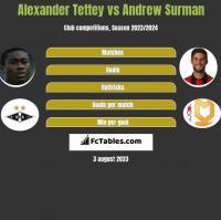 Alexander Tettey vs Andrew Surman h2h player stats