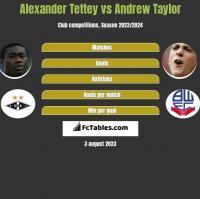 Alexander Tettey vs Andrew Taylor h2h player stats