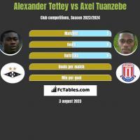 Alexander Tettey vs Axel Tuanzebe h2h player stats