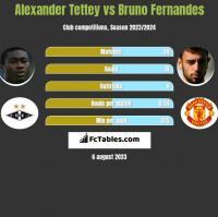 Alexander Tettey vs Bruno Fernandes h2h player stats