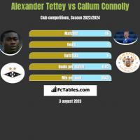 Alexander Tettey vs Callum Connolly h2h player stats