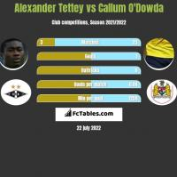 Alexander Tettey vs Callum O'Dowda h2h player stats