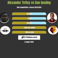 Alexander Tettey vs Dan Gosling h2h player stats
