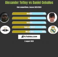 Alexander Tettey vs Daniel Ceballos h2h player stats