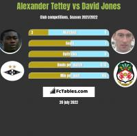 Alexander Tettey vs David Jones h2h player stats