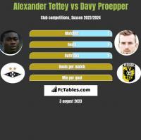 Alexander Tettey vs Davy Proepper h2h player stats