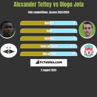 Alexander Tettey vs Diogo Jota h2h player stats