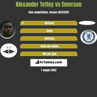 Alexander Tettey vs Emerson h2h player stats