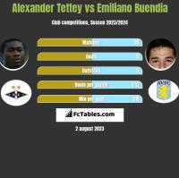Alexander Tettey vs Emiliano Buendia h2h player stats