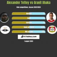 Alexander Tettey vs Granit Xhaka h2h player stats