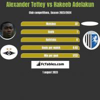 Alexander Tettey vs Hakeeb Adelakun h2h player stats