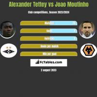 Alexander Tettey vs Joao Moutinho h2h player stats