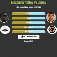 Alexander Tettey vs Johny h2h player stats