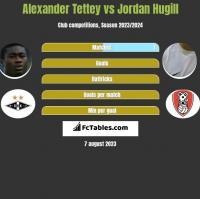 Alexander Tettey vs Jordan Hugill h2h player stats