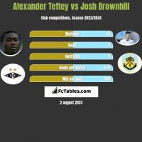 Alexander Tettey vs Josh Brownhill h2h player stats
