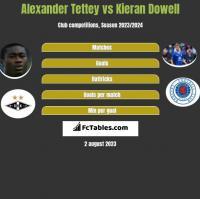 Alexander Tettey vs Kieran Dowell h2h player stats